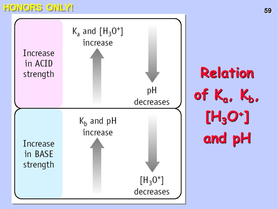59 Relation of K a, K b, [H 3 O + ] and pH HONORS ONLY!