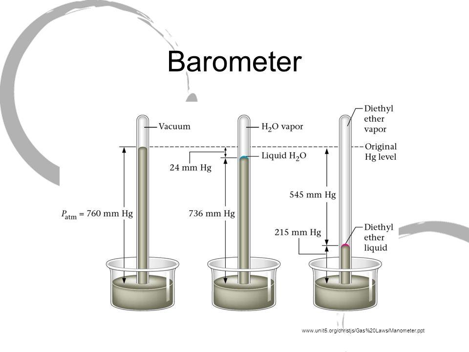 Barometer www.unit5.org/christjs/Gas%20Laws/Manometer.ppt