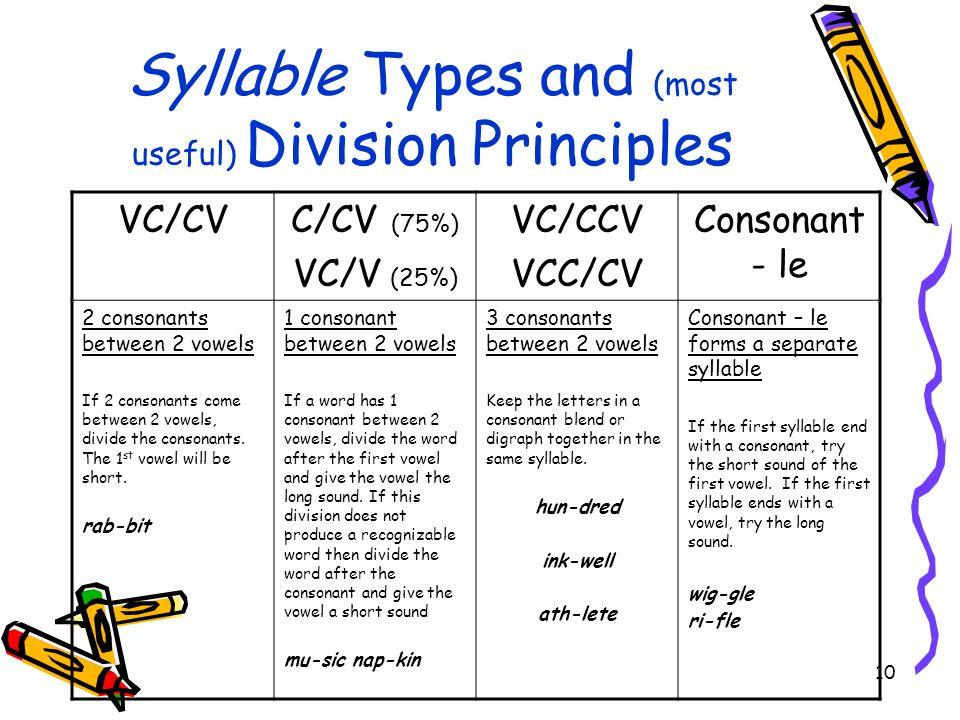 10 Syllable Types and (most useful) Division Principles VC/CVC/CV (75%) VC/V (25%) VC/CCV VCC/CV Consonant - le 2 consonants between 2 vowels If 2 con