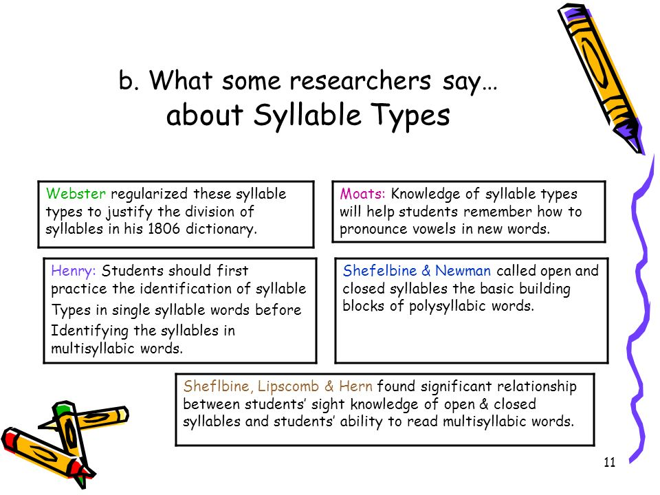 11 b. What some researchers say… about Syllable Types Webster regularized these syllable types to justify the division of syllables in his 1806 dictio