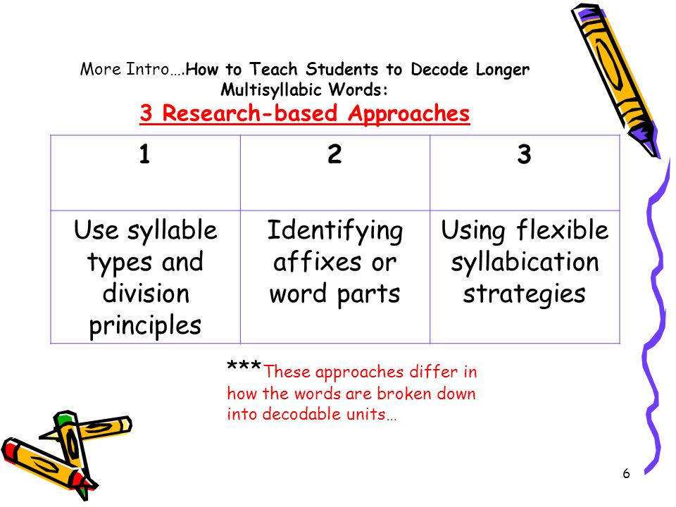 6 More Intro….How to Teach Students to Decode Longer Multisyllabic Words: 3 Research-based Approaches 123 Use syllable types and division principles I