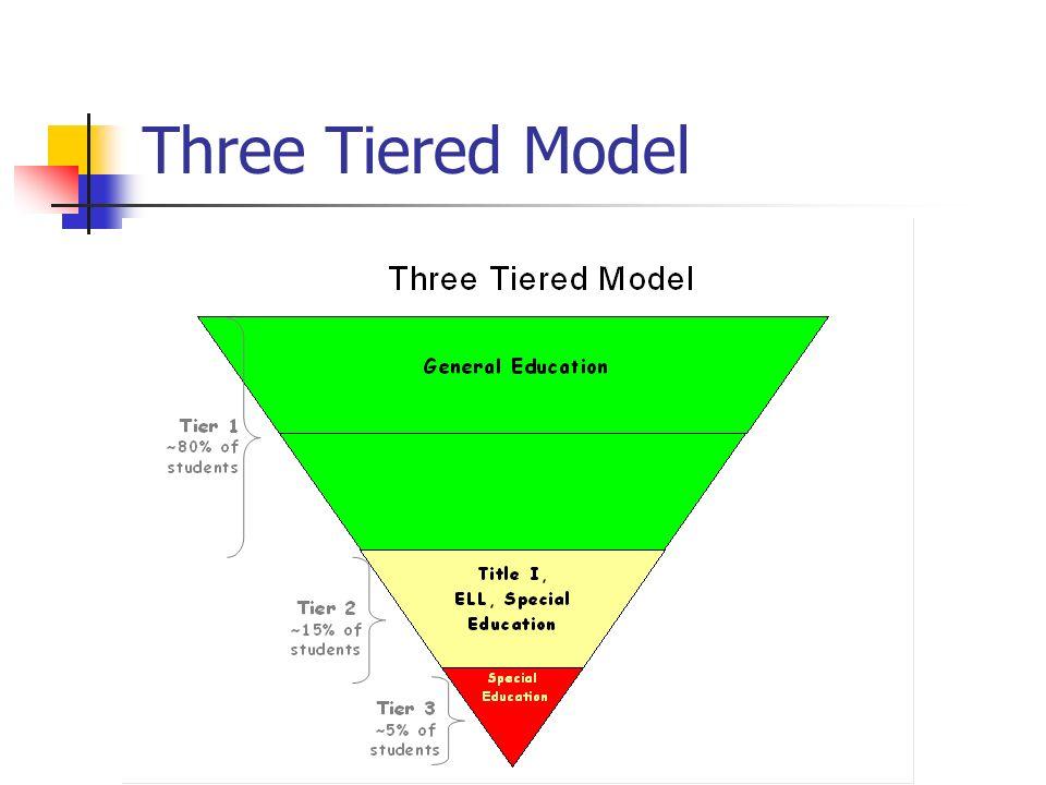 Three Tiered Model