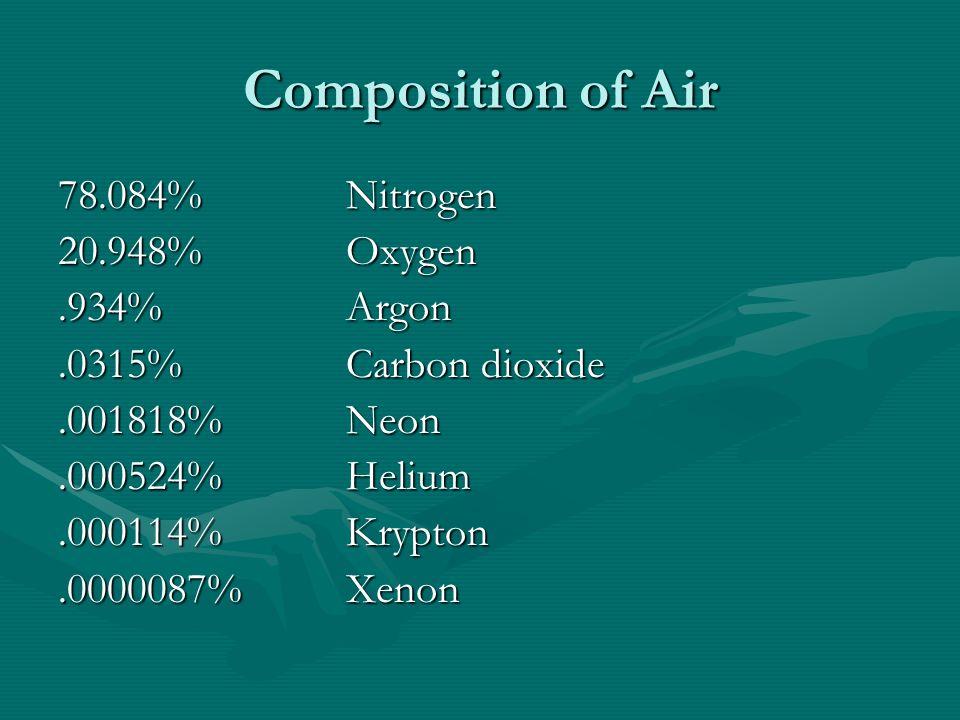Composition of Air 78.084%Nitrogen 20.948%Oxygen.934%Argon.0315%Carbon dioxide.001818%Neon.000524%Helium.000114%Krypton.0000087%Xenon