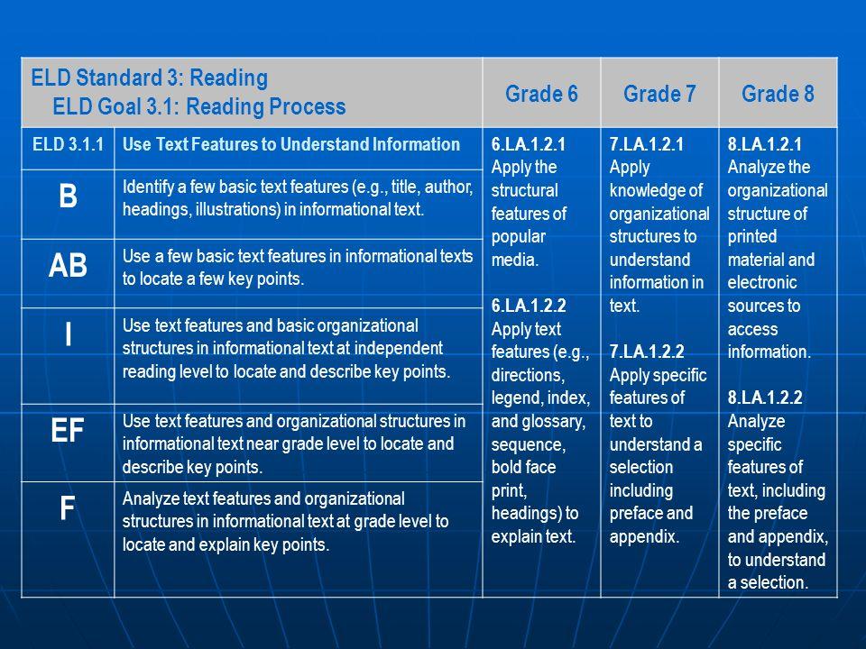 ELD Standard 3: Reading ELD Goal 3.1: Reading Process Grade 6Grade 7Grade 8 ELD 3.1.1Use Text Features to Understand Information6.LA.1.2.1 Apply the s