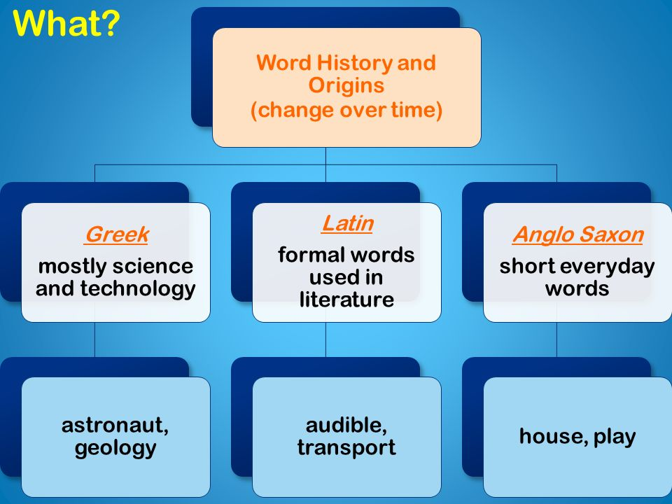 Word History and Origins (change over time) Greek mostly science and technology astronaut, geology Latin formal words used in literature audible, transport Anglo Saxon short everyday words house, play What?
