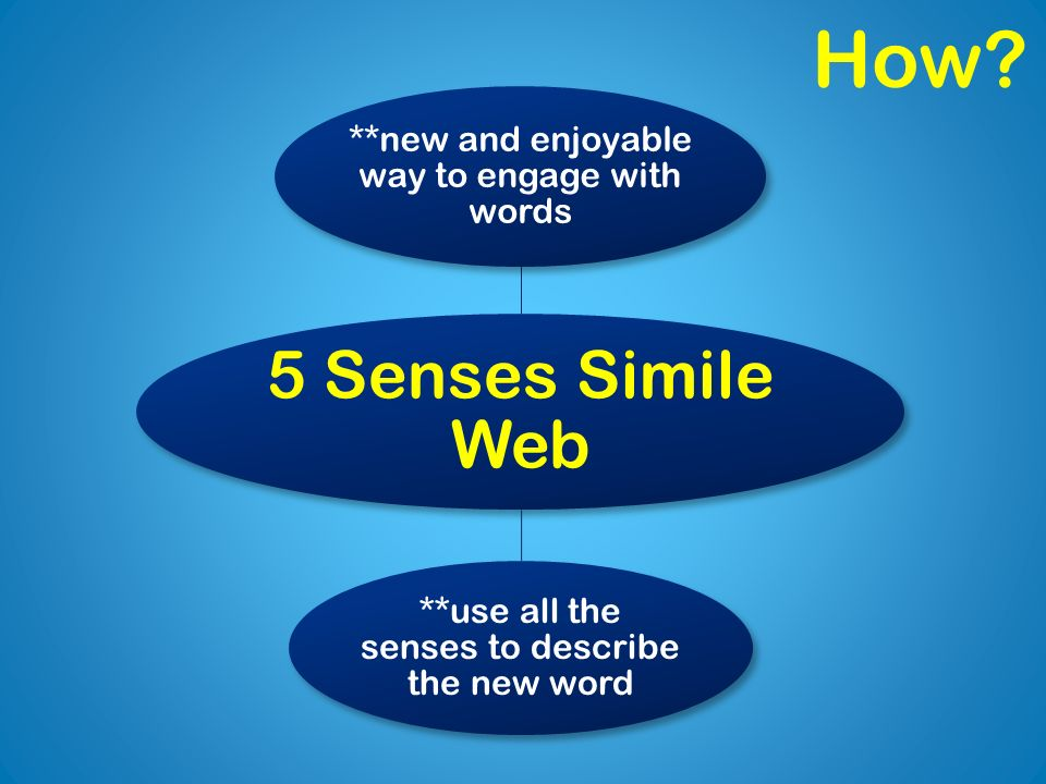 5 Senses Simile Web **new and enjoyable way to engage with words **use all the senses to describe the new word How