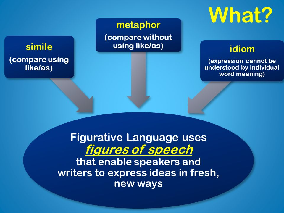 Figurative Language uses figures of speech that enable speakers and writers to express ideas in fresh, new ways simile (compare using like/as) metapho