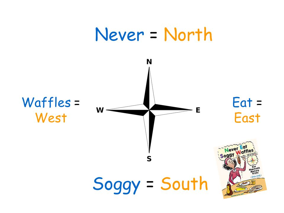 Never = North Eat = East Soggy = South Waffles = West