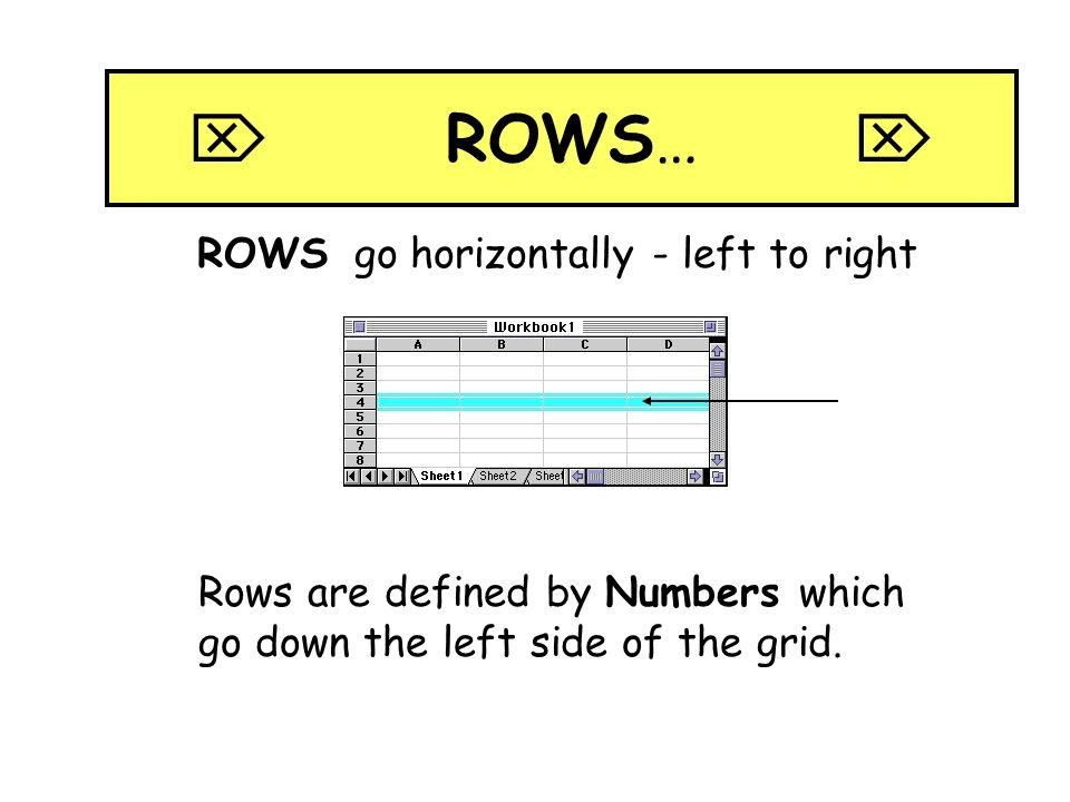 ROWS… ROWS go horizontally - left to right Rows are defined by Numbers which go down the left side of the grid.