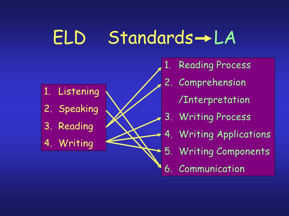 ELD Standards LA 1.Reading Process 2.Comprehension /Interpretation 3.Writing Process 4.Writing Applications 5.Writing Components 6.Communication 1.Listening 2.Speaking 3.Reading 4.Writing