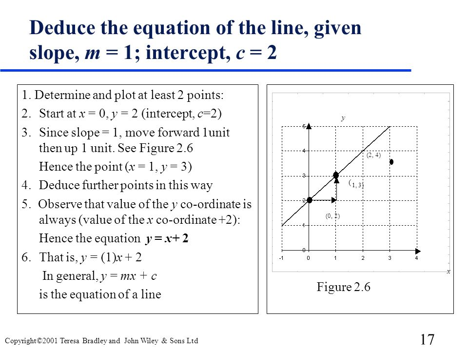 17 Copyright©2001 Teresa Bradley and John Wiley & Sons Ltd Deduce the equation of the line, given slope, m = 1; intercept, c = 2 1.