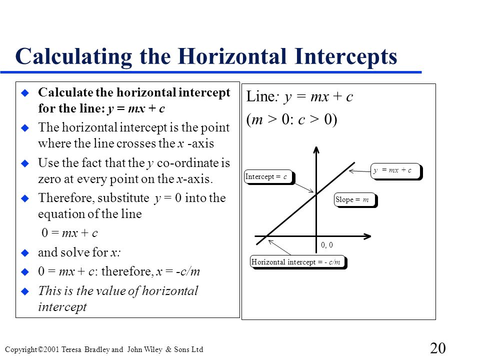 20 Copyright©2001 Teresa Bradley and John Wiley & Sons Ltd Calculating the Horizontal Intercepts u Calculate the horizontal intercept for the line: y = mx + c u The horizontal intercept is the point where the line crosses the x -axis u Use the fact that the y co-ordinate is zero at every point on the x-axis.