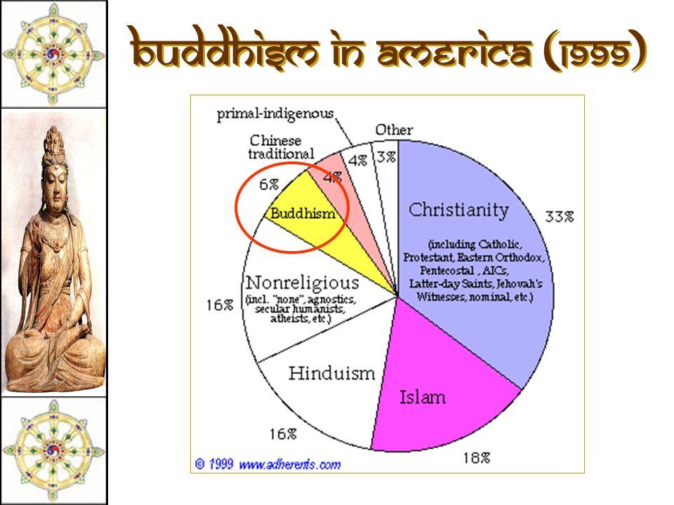 Buddhism in America (1999)