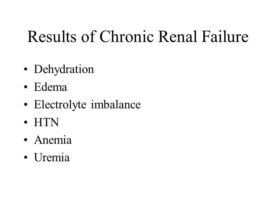 Results of Chronic Renal Failure Dehydration Edema Electrolyte imbalance HTN Anemia Uremia