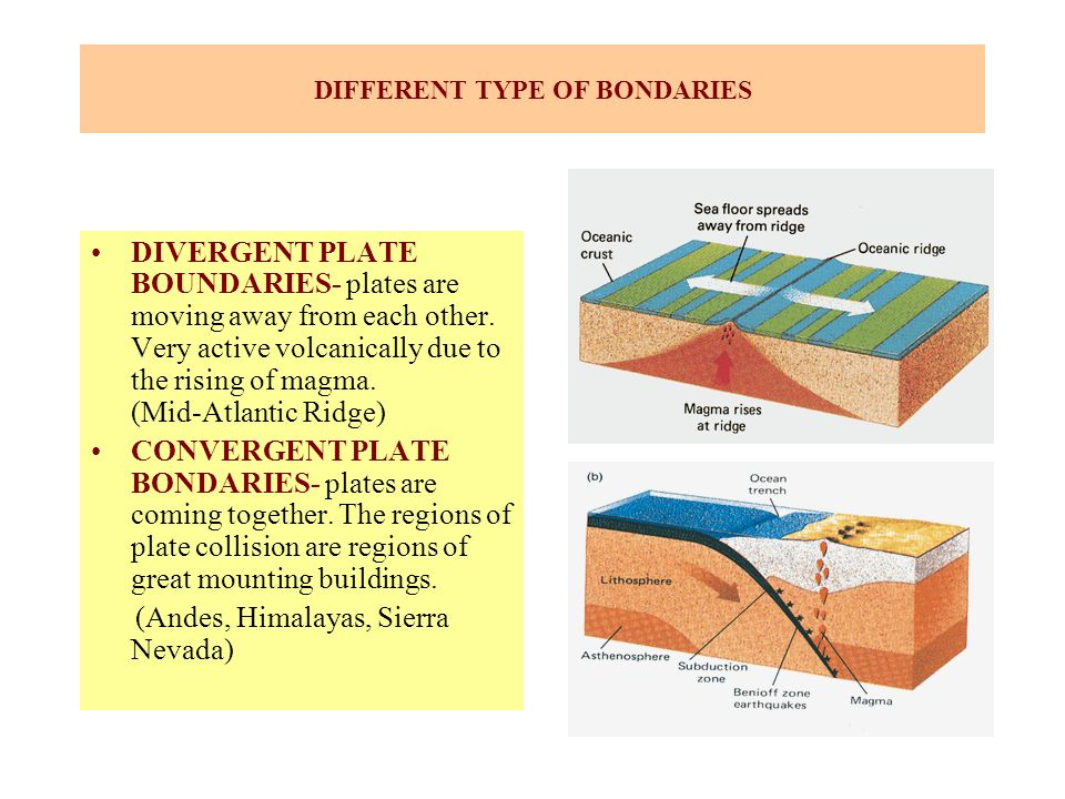 DIFFERENT TYPE OF BONDARIES DIVERGENT PLATE BOUNDARIES- plates are moving away from each other. Very active volcanically due to the rising of magma. (