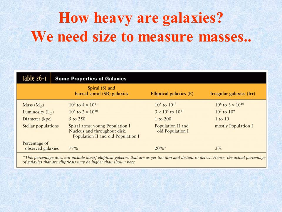 How heavy are galaxies? We need size to measure masses..
