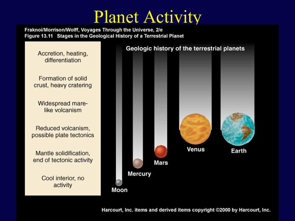 Planetary Evolution - Atmosphere Atmospheres are formed by: - gases escaping from interior - impacts of comets (volatile-rich debris) Fate of water depends on temperature (distance from the Sun) Atmospheres changed chemically over time Life on Earth substantially changed the atmosphere