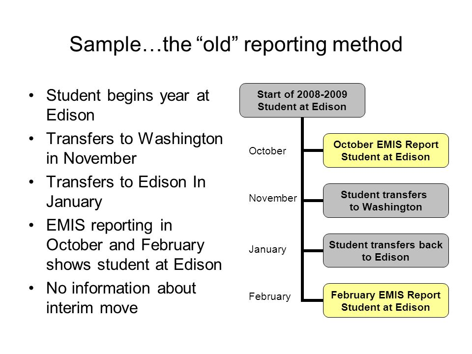 Sample…the old reporting method Student begins year at Edison Transfers to Washington in November Transfers to Edison In January EMIS reporting in October and February shows student at Edison No information about interim move October January February November