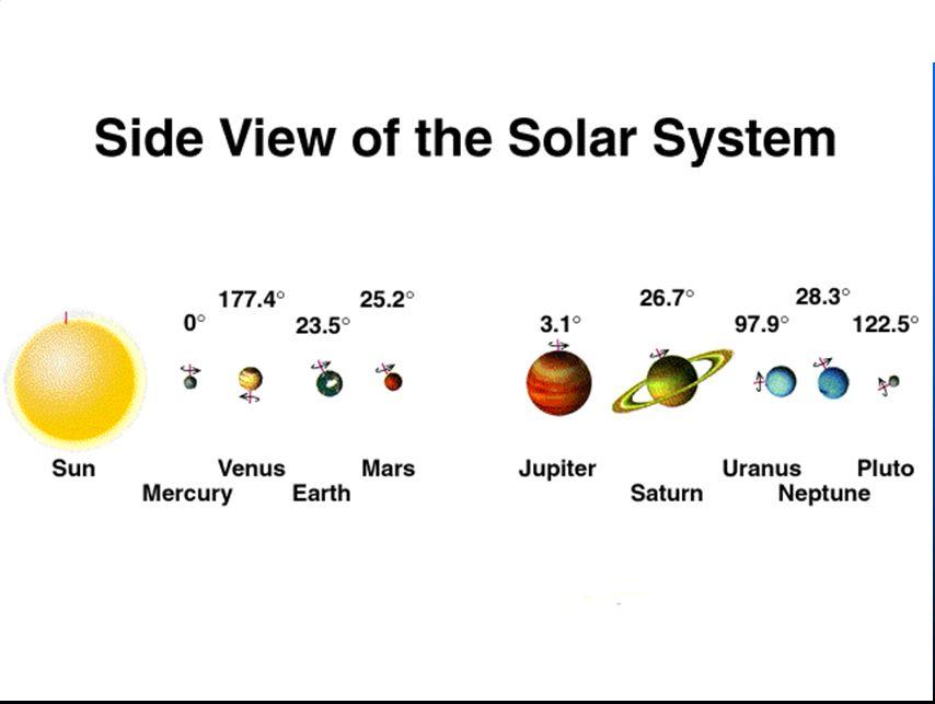 ____24(24+4)/10 = 2.8 AU_______ Planet N Bodes Law Radii True Orbital Radii Mercury0(0+4)/10 = 0.4 AU0.39 AU Venus3(3+4)/10 = 0.7 AU0.72 AU Earth6(6+4)/10 = 1.0 AU1.00 AU Mars12(12+4)/10 = 1.6 AU1.52 AU Jupiter48(48+4)/10 = 5.2 AU5.2 AU Saturn96(96+4)/10 = 10.0 AU9.5 AU Uranus192(192+4)/10 = 19.6 AU19.2 AU Neptune 30.1 AU Pluto384(384+4)/10 = 38.8 AU39.5 AU Ceres242.88 AU