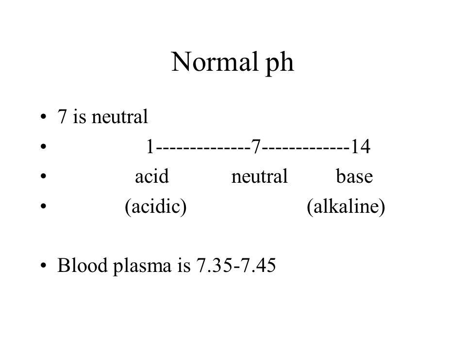 Normal ph 7 is neutral 1--------------7-------------14 acid neutral base (acidic) (alkaline) Blood plasma is 7.35-7.45