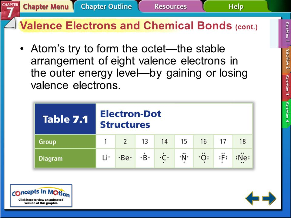 Section 7-1 Valence Electrons and Chemical Bonds A chemical bond is the force that holds two atoms together.chemical bond Chemical bonds form by the a