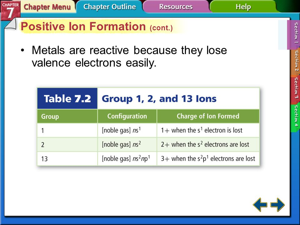 Section 7-1 Positive Ion Formation A positively charged ion is called a cation.cation This figure illustrates how sodium loses one valence electron to