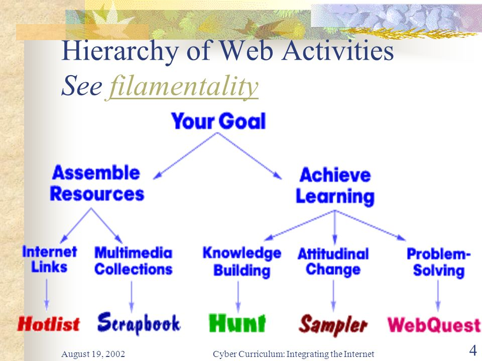 August 19, 2002Cyber Curriculum: Integrating the Internet 4 Hierarchy of Web Activities See filamentalityfilamentality