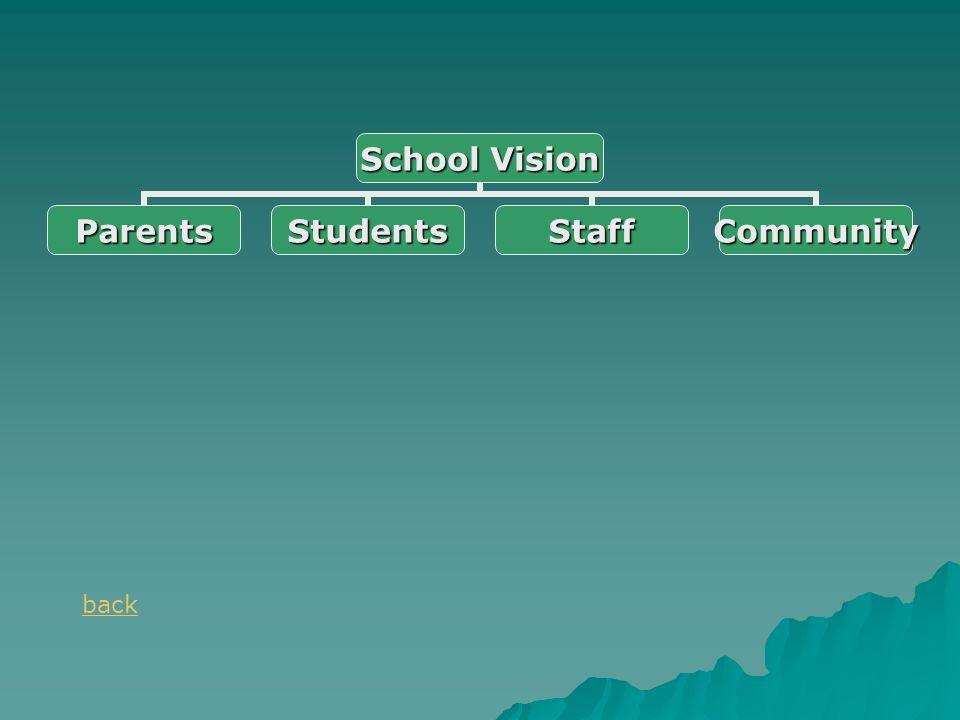School Vision ParentsStudentsStaffCommunity back