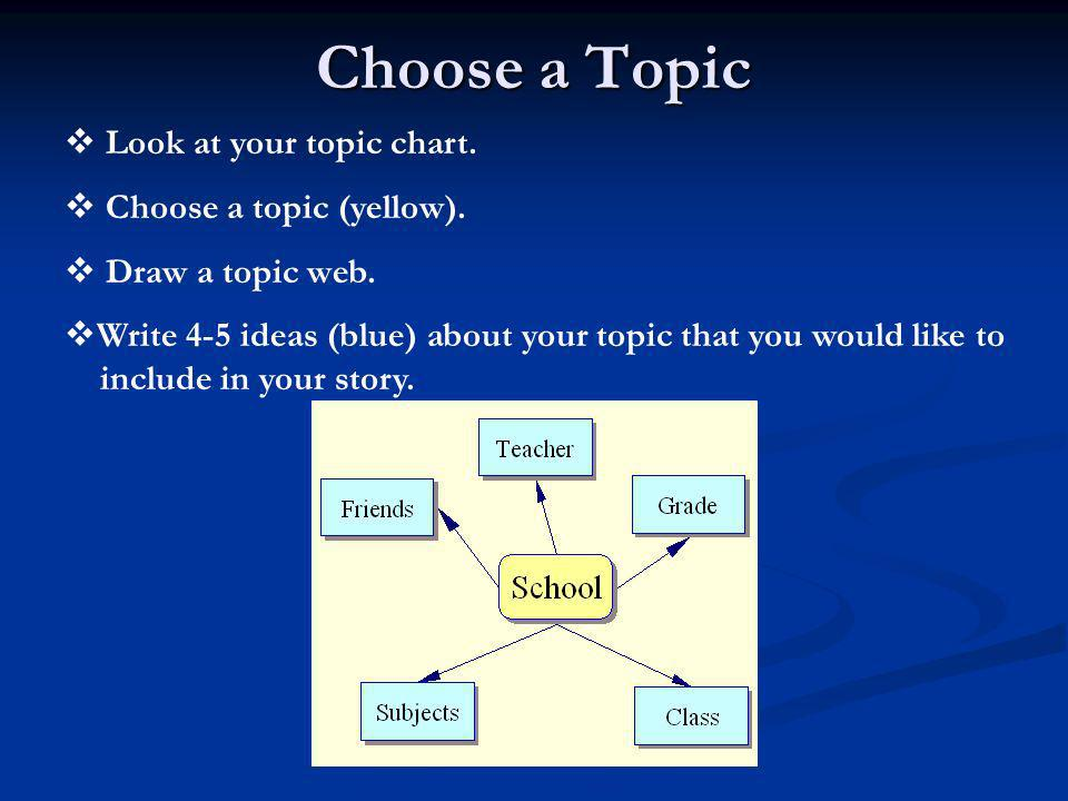 Choose a Topic Look at your topic chart. Choose a topic (yellow). Draw a topic web. Write 4-5 ideas (blue) about your topic that you would like to inc