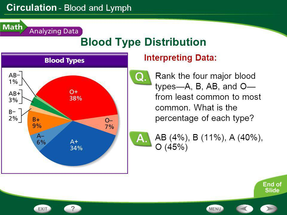 Circulation Blood Type Distribution 84%; 16% Calculating: According to the graph, what percentage of the population is Rh positive.