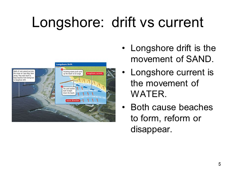 5 Longshore: drift vs current Longshore drift is the movement of SAND. Longshore current is the movement of WATER. Both cause beaches to form, reform