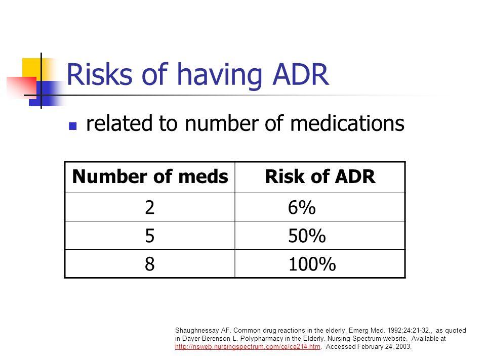Risks of having ADR related to number of medications Number of medsRisk of ADR 26% 550% 8100% Shaughnessay AF.