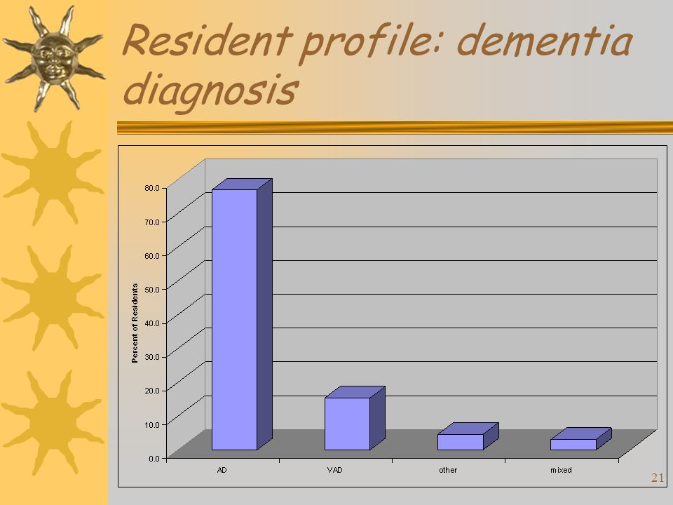 21 Resident profile: dementia diagnosis