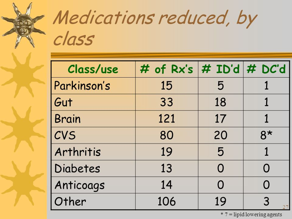 27 Medications reduced, by class Class/use# of Rxs# IDd# DCd Parkinsons1551 Gut33181 Brain CVS80208* Arthritis1951 Diabetes1300 Anticoags1400 Other * 7 = lipid lowering agents