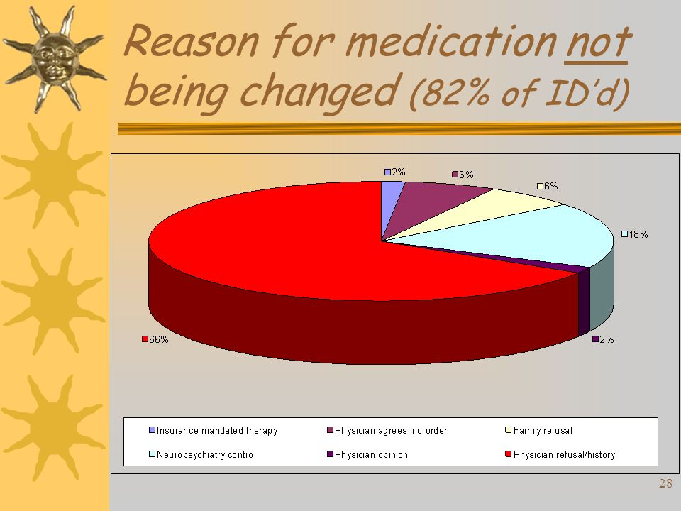 28 Reason for medication not being changed (82% of IDd)