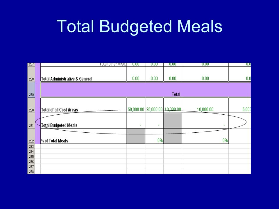 Total Budgeted Meals
