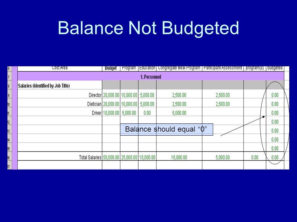 Balance Not Budgeted Balance should equal 0