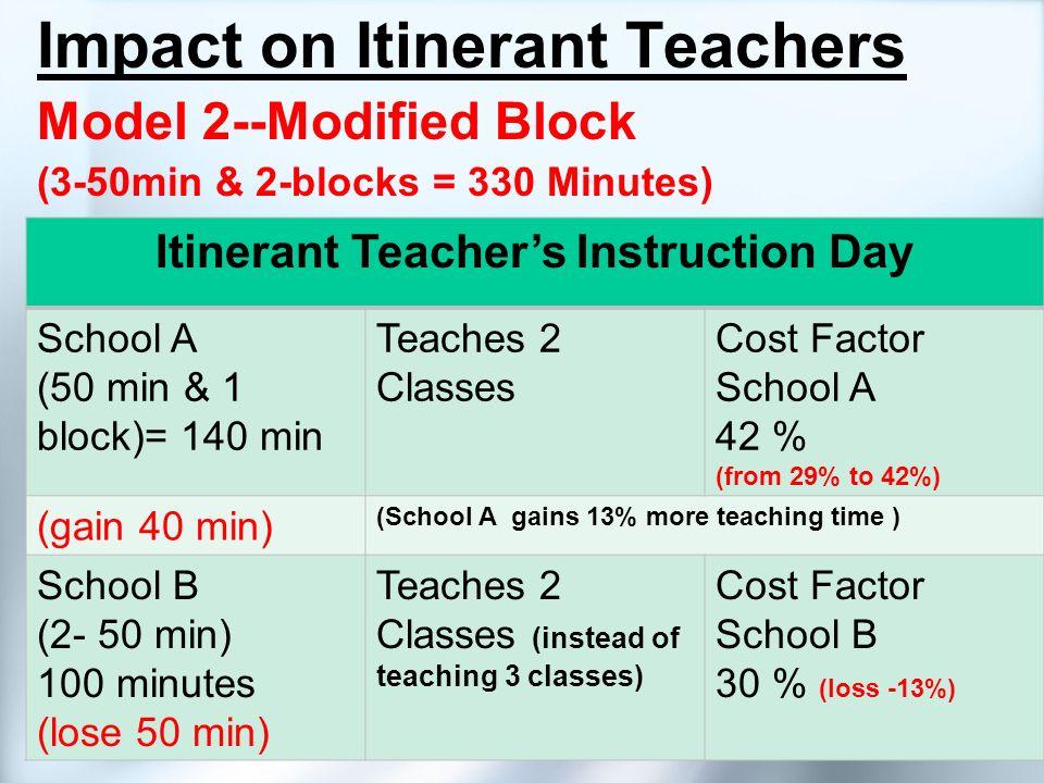 Impact on Itinerant Teachers Model 2--Modified Block (3-50min & 2-blocks = 330 Minutes) Itinerant Teachers Instruction Day School A (50 min & 1 block)