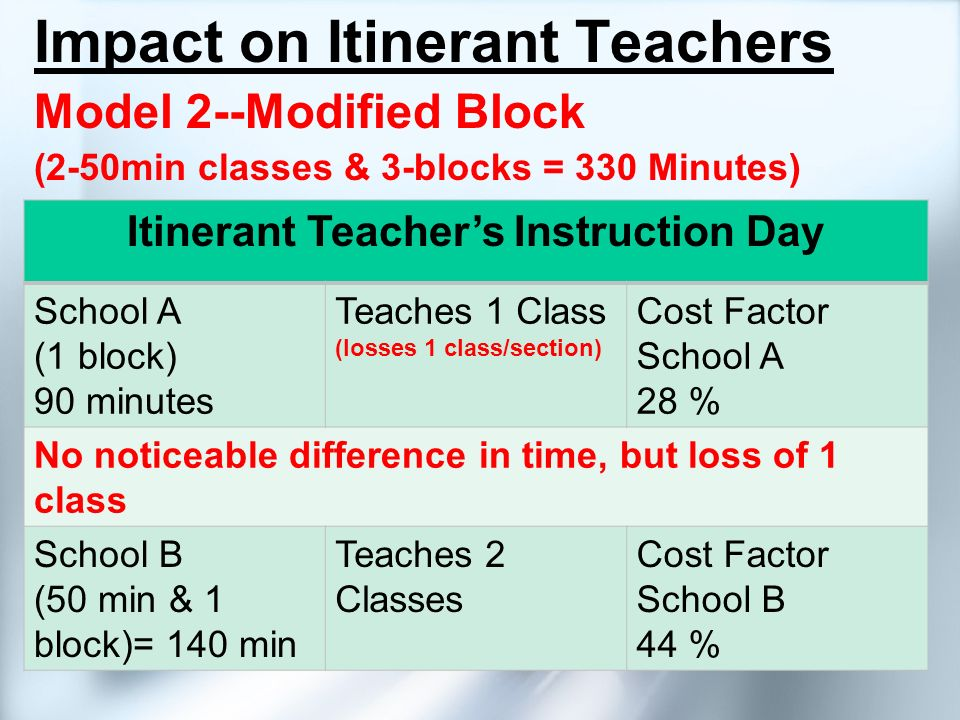 Impact on Itinerant Teachers Model 2--Modified Block (2-50min classes & 3-blocks = 330 Minutes) Itinerant Teachers Instruction Day School A (1 block)