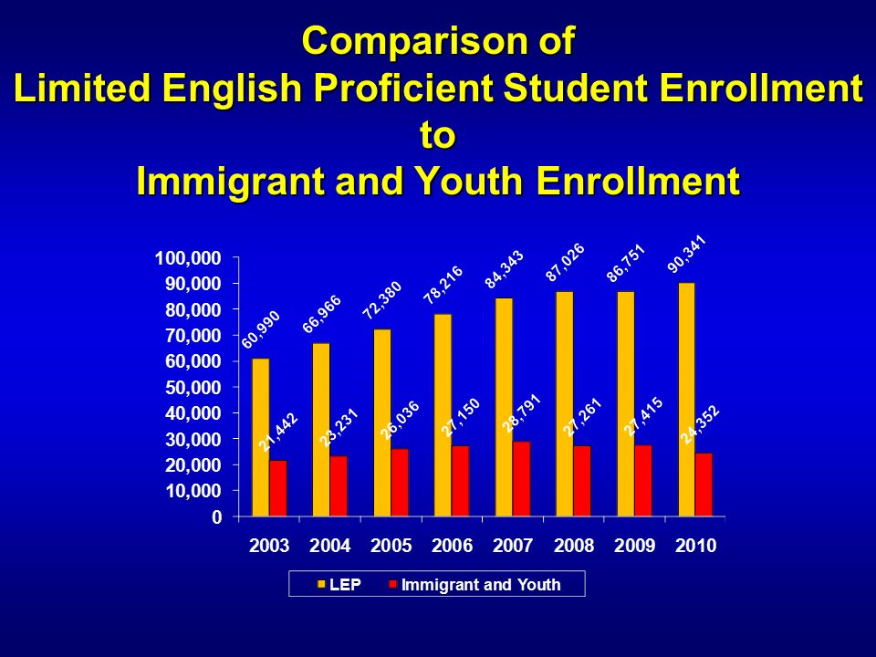 Comparison of Limited English Proficient Student Enrollment to Immigrant and Youth Enrollment