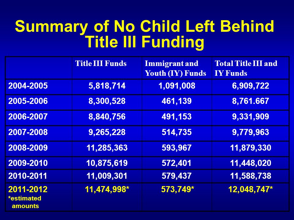 Summary of No Child Left Behind Title III Funding Title III FundsImmigrant and Youth (IY) Funds Total Title III and IY Funds 2004-20055,818,7141,091,0