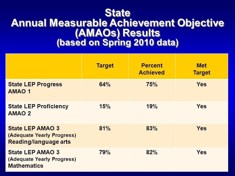 State Annual Measurable Achievement Objective (AMAOs) Results (based on Spring 2010 data) TargetPercent Achieved Met Target State LEP Progress AMAO 1 64%75%Yes State LEP Proficiency AMAO 2 15%19%Yes State LEP AMAO 3 (Adequate Yearly Progress) Reading/language arts 81%83%Yes State LEP AMAO 3 (Adequate Yearly Progress) Mathematics 79%82%Yes