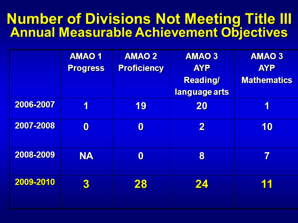 Number of Divisions Not Meeting Title III Annual Measurable Achievement Objectives AMAO 1 Progress AMAO 2 Proficiency AMAO 3 AYPReading/ language arts