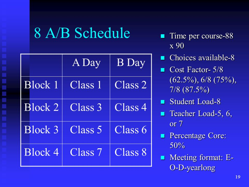 19 8 A/B Schedule A DayB Day Block 1Class 1Class 2 Block 2Class 3Class 4 Block 3Class 5Class 6 Block 4Class 7Class 8 n Time per course-88 x 90 n Choices available-8 n Cost Factor- 5/8 (62.5%), 6/8 (75%), 7/8 (87.5%) n Student Load-8 n Teacher Load-5, 6, or 7 n Percentage Core: 50% n Meeting format: E- O-D-yearlong