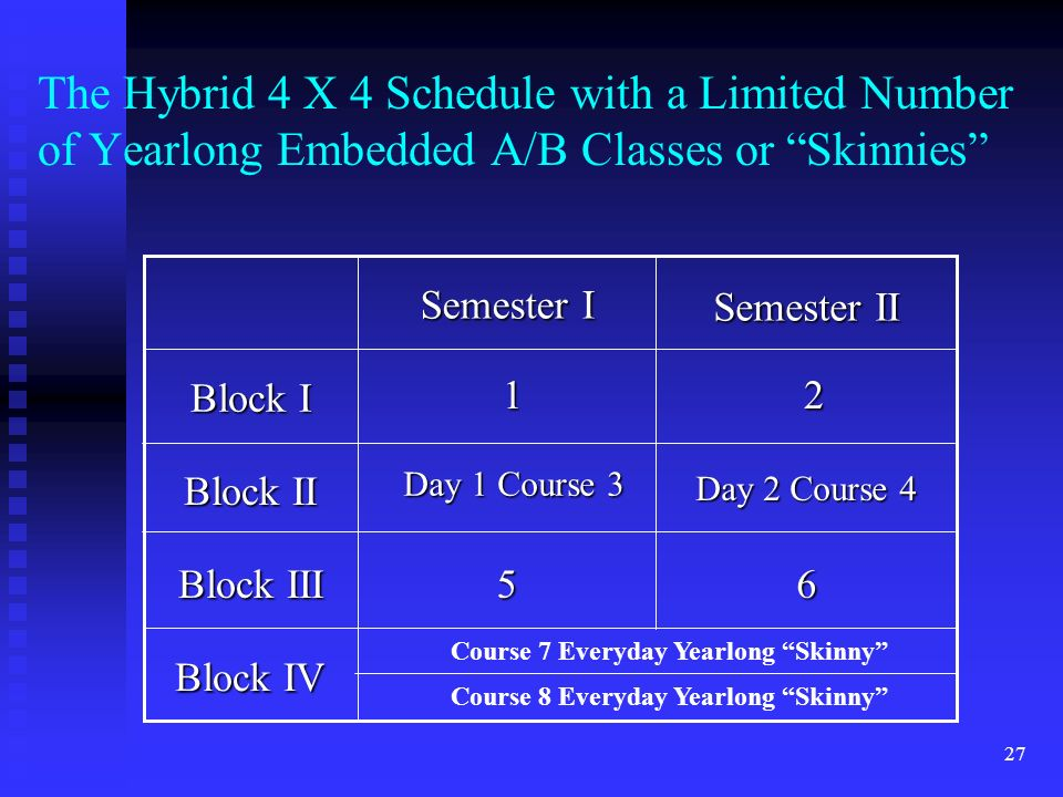 27 The Hybrid 4 X 4 Schedule with a Limited Number of Yearlong Embedded A/B Classes or Skinnies Block IV Block III Block II Block I 65 Semester II Semester I 12 Day 1 Course 3 Day 2 Course 4 Course 8 Everyday Yearlong Skinny Course 7 Everyday Yearlong Skinny