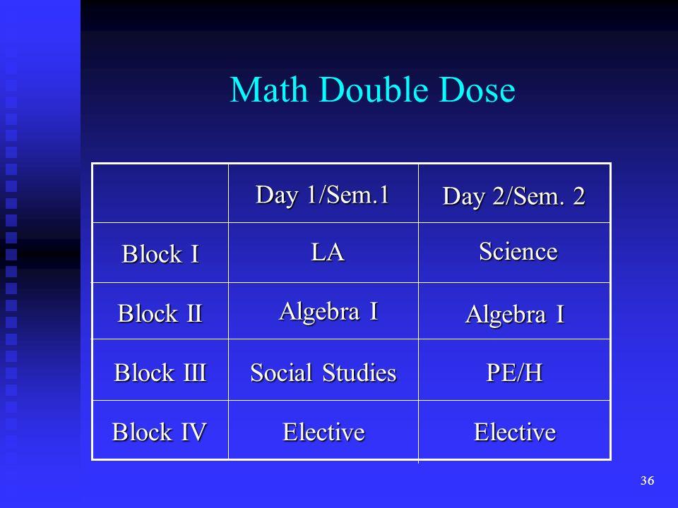 36 Math Double Dose Block IV Block III Block II Block I ElectiveElective PE/H Social Studies Day 2/Sem.