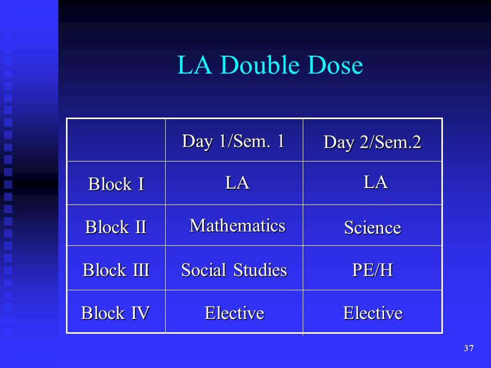 37 LA Double Dose Block IV Block III Block II Block I ElectiveElective PE/H Social Studies Day 2/Sem.2 Day 1/Sem.