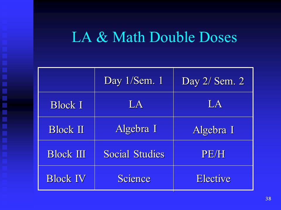 38 LA & Math Double Doses Block IV Block III Block II Block I ElectiveScience PE/H Social Studies Day 2/ Sem.