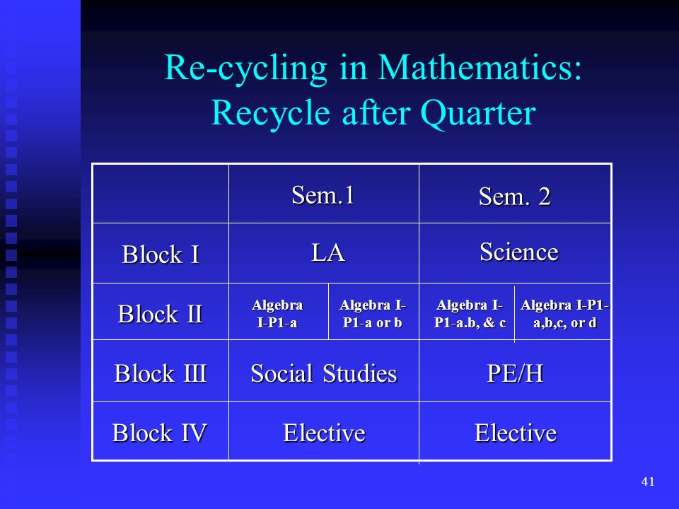 41 Re-cycling in Mathematics: Recycle after Quarter Block IV Block III Block II Block I ElectiveElective PE/H Social Studies Sem.