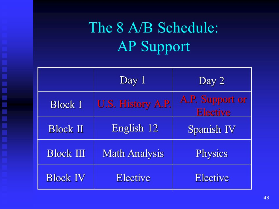 43 The 8 A/B Schedule: AP Support Block IV Block III Block II Block I ElectiveElective Physics Math Analysis Day 2 Day 1 U.S.